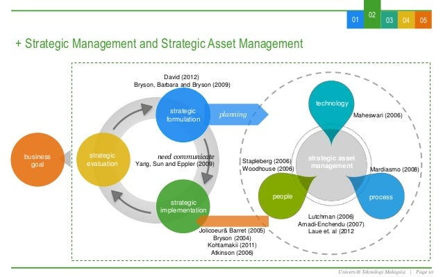 implementing hr strategic management The process of strategic management is a continuous one management, human resources and operational goals for the successful implementation of a strategic.