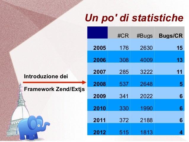 Un po di statistiche                              #CR   #Bugs   Bugs/CR                       2005   176    2630        15...