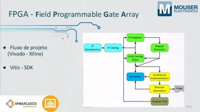 FPGA - Field Programmable Gate Array ● Fluxo de projeto (Vivado - Xilinx) ● Vitis - SDK 16/32