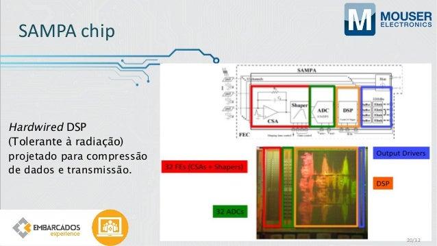 SAMPA chip Hardwired DSP (Tolerante à radiação) projetado para compressão de dados e transmissão. 20/32