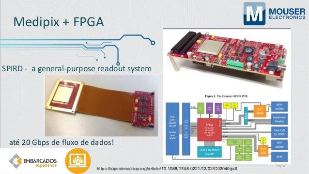SPIRD - a general-purpose readout system até 20 Gbps de fluxo de dados! 29/32 https://iopscience.iop.org/article/10.1088/1...