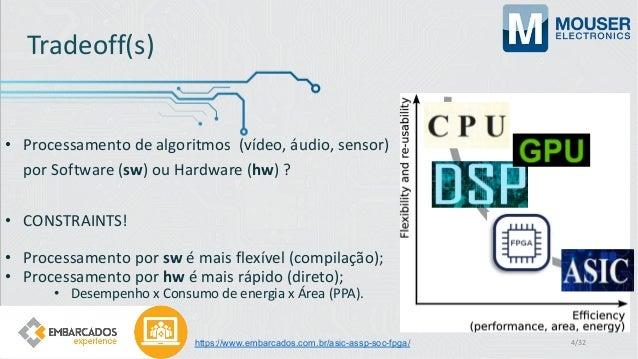 Tradeoff(s) • Processamento de algoritmos (vídeo, áudio, sensor) por Software (sw) ou Hardware (hw) ? • CONSTRAINTS! • Pro...