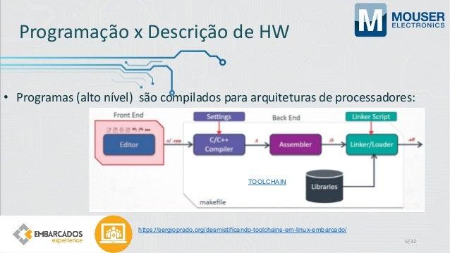 Programação x Descrição de HW • Programas (alto nível) são compilados para arquiteturas de processadores: https://sergiopr...