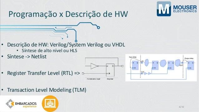 Programação x Descrição de HW • Descrição de HW: Verilog/System Verilog ou VHDL • Síntese de alto nível ou HLS • Síntese -...
