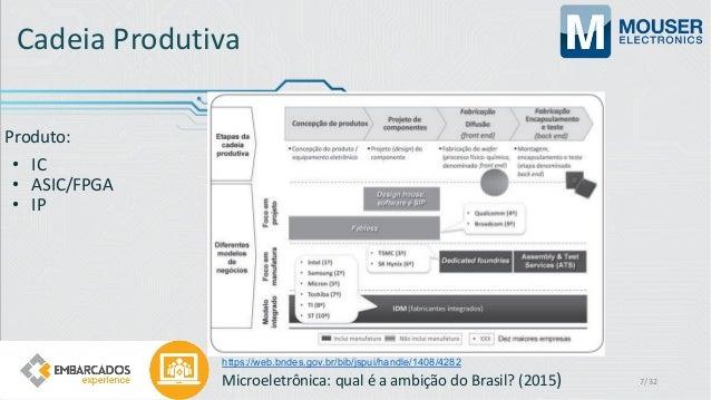 Cadeia Produtiva Produto: • IC • ASIC/FPGA • IP 7/32 Microeletrônica: qual é a ambição do Brasil? (2015) https://web.bndes...