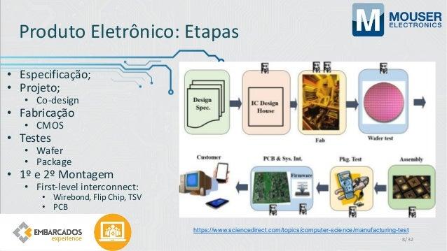 Produto Eletrônico: Etapas • Especificação; • Projeto; • Co-design • Fabricação • CMOS • Testes • Wafer • Package • 1º e 2...