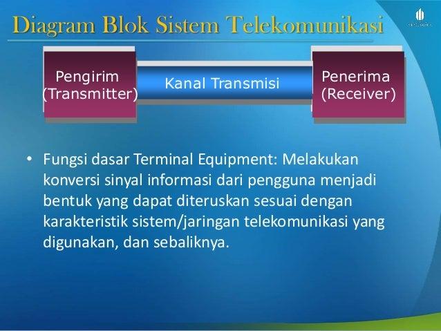 Dasar telekomunikasi slide week 1b pendahuluan diagram blok sistem telekomunikasi ccuart Gallery