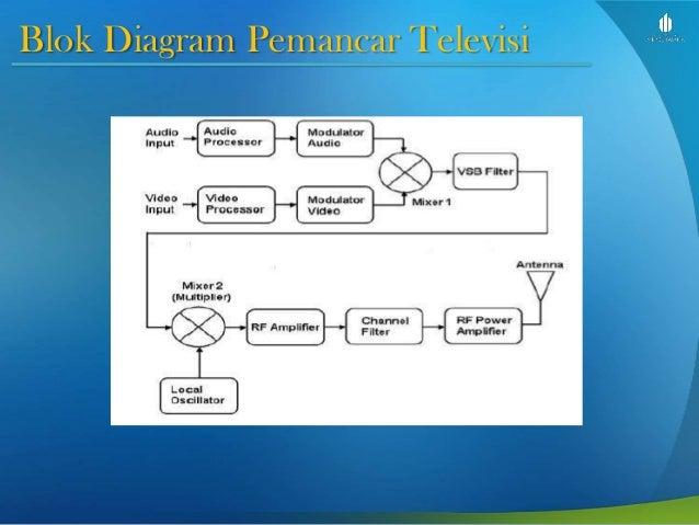Dasar telekomunikasi slide week 5 terminal gambar dan data 11 blok diagram pemancar televisi ccuart Choice Image