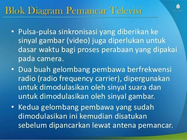 Dasar telekomunikasi slide week 5 terminal gambar dan data blok diagram pemancar televisi 12 blok ccuart Choice Image
