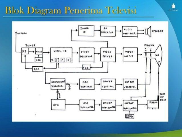Dasar telekomunikasi slide week 5 terminal gambar dan data 18 blok diagram penerima televisi ccuart Gallery
