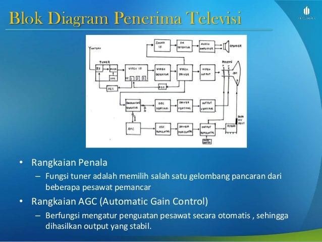 Dasar telekomunikasi slide week 5 terminal gambar dan data blok diagram penerima televisi ccuart Choice Image
