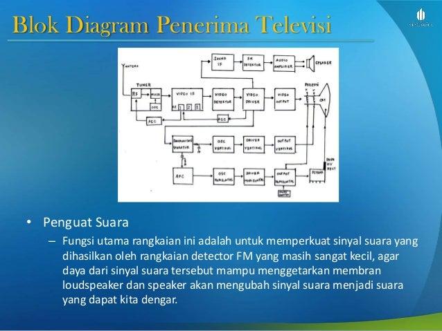 Dasar telekomunikasi slide week 5 terminal gambar dan data blok diagram ccuart Gallery