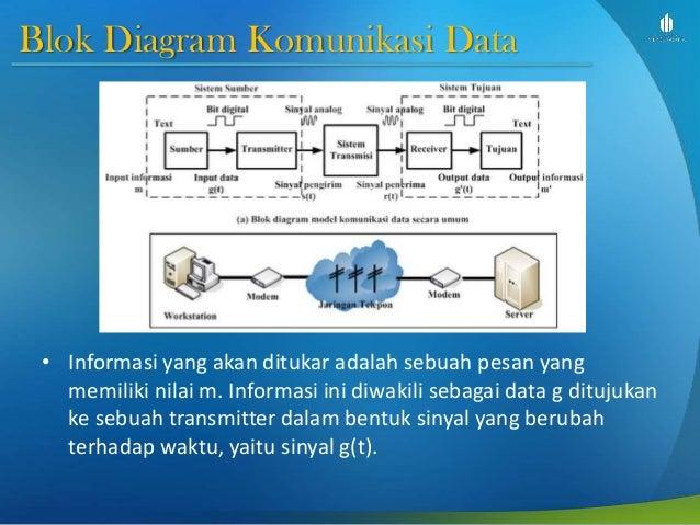 Telekomunikasi analog dan digital slide week 9 transmisi digital blok diagram komunikasi ccuart Gallery