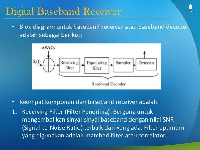Telekomunikasi analog dan digital slide week 9 transmisi digital digital baseband receiver blok diagram untuk baseband receiver atau baseband ccuart Choice Image