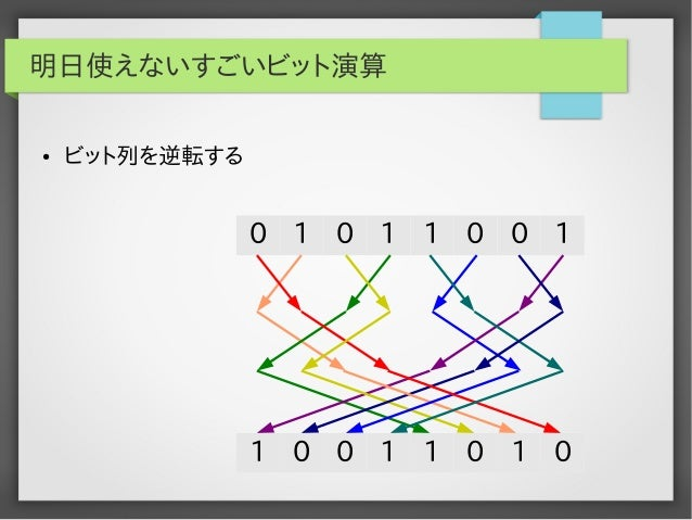明日使えないすごいビット演算 ●  ビット列を逆転する  0 1 0 1 1 0 0 1  1 0 0 1 1 0 1 0