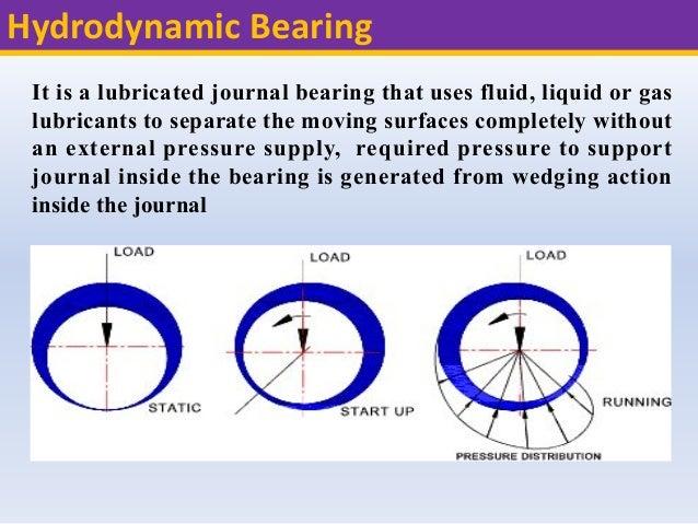 Bearing and Sliding contact bearings