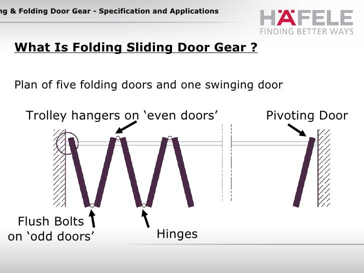 Marvellous Folding Sliding Door Gear Images - Plan 3D house - goles ...