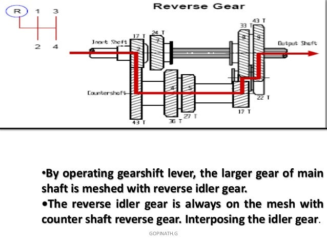 sliding mesh gear box