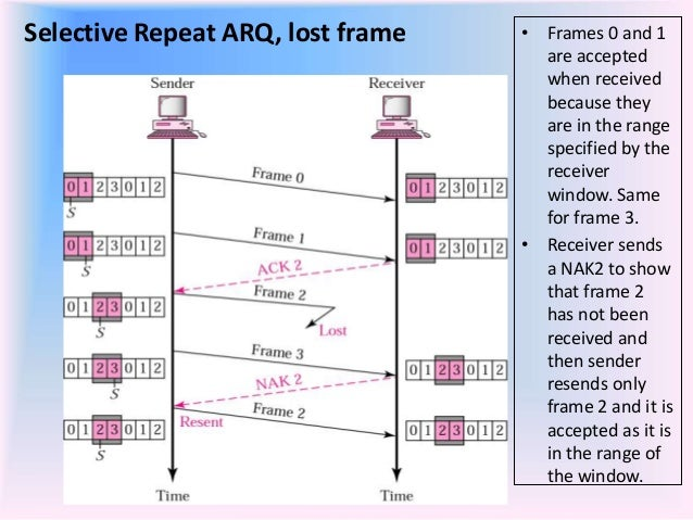 sliding window protocol arq technique