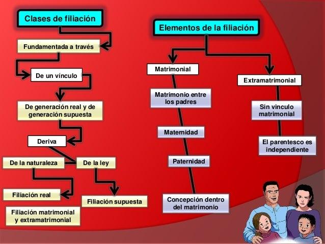 Diferencias Entre Matrimonio Romano Y El Venezolano : Dcf la filiación
