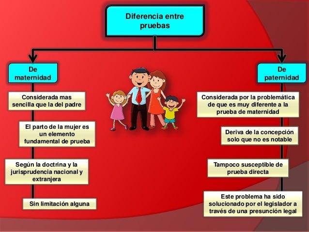 Dcf la filiaci n for Derecho de paternidad