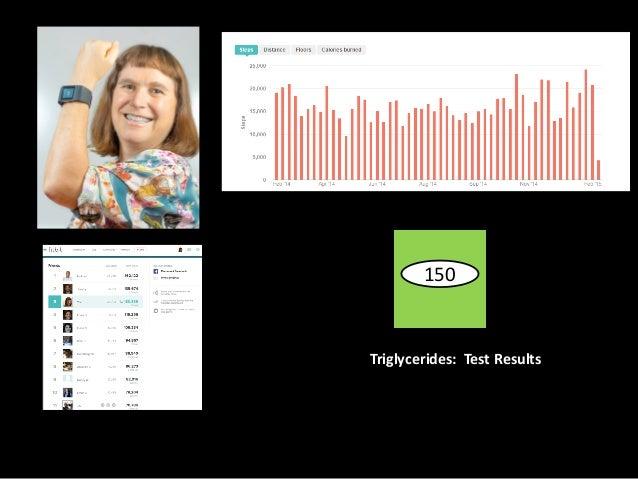 Triglycerides:    Test  Results 150