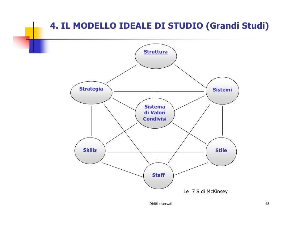 4. IL MODELLO IDEALE DI STUDIO (Grandi Studi)                     Struttura           Strategia                           ...