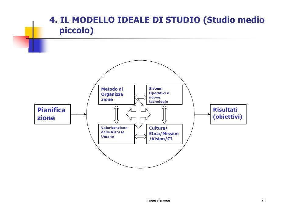 4. IL MODELLO IDEALE DI STUDIO (Studio medio       piccolo)                                    Sistemi              Metodo...