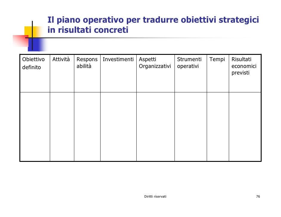 Il piano operativo per tradurre obiettivi strategici             in risultati concreti   Obiettivo    Attività   Respons I...