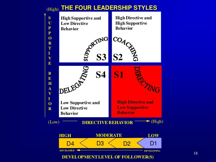 Situational leadership |authorstream.