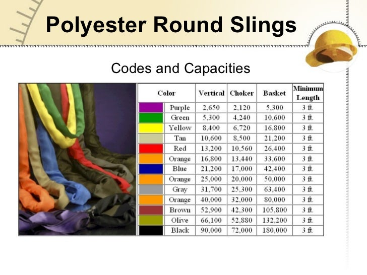 Lifting Sling Safety