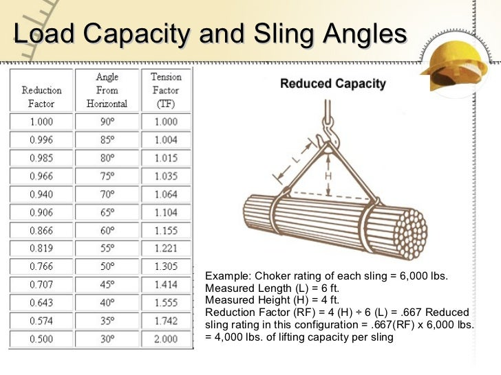 Vehicles Vocabulary also Cable Rings Mining in addition Tower Crane Collapses Onto Roof additionally Lifting Sling Safety Presentation additionally Wire Rope Fittings. on different types of wire rope