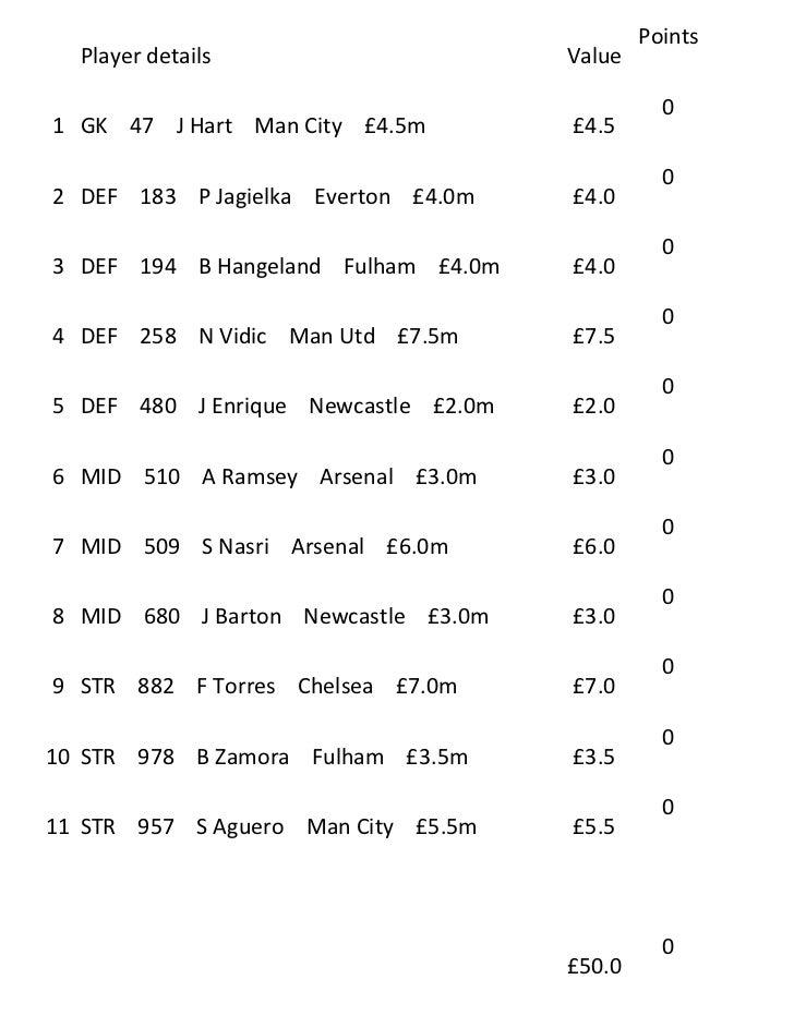 Points  Player details                      Value                                                01 GK 47 J Hart Man City ...