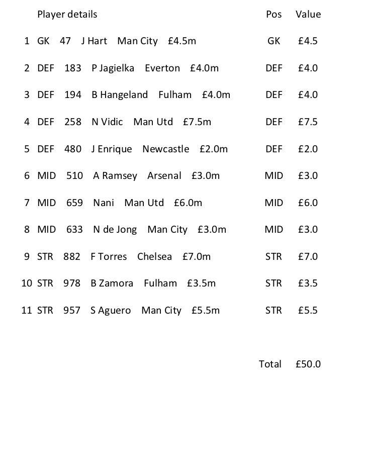 Player details                       Pos    Value1 GK 47 J Hart Man City £4.5m          GK     £4.52 DEF 183 P Jagielka Ev...