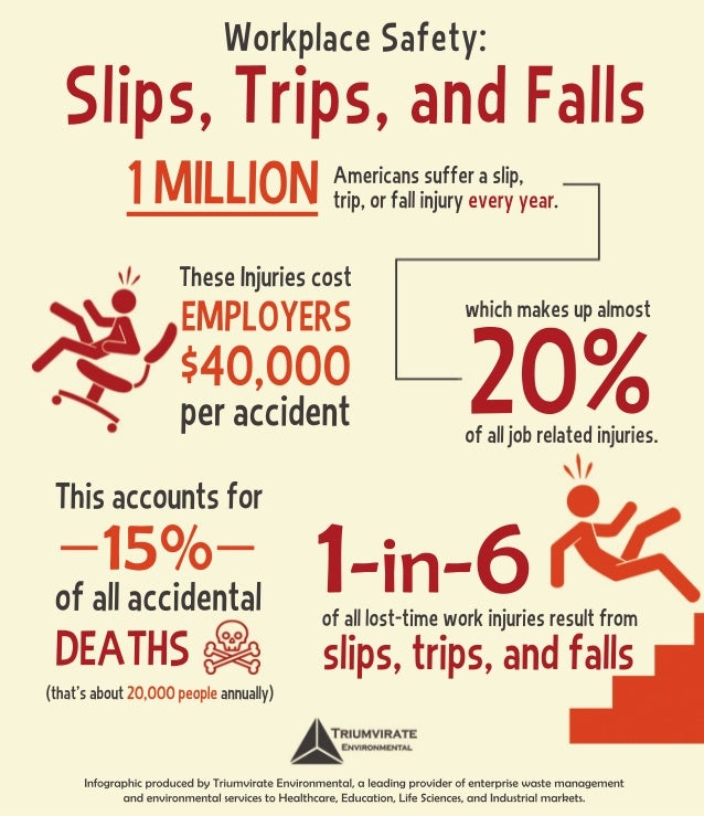 slip and fall safety procedures Slip trip fall prevention program guide alpha fund po box 619084 roseville, ca 95661 safety rules housekeeping standards seasonal issues slip, trip, and fall hazard awareness for all employees.