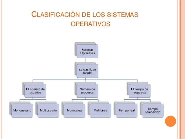 CLASIFICACIÓN DE LOS SISTEMAS OPERATIVOS Sistemas Operativos se clasifican según El número de usuarios Monousuario Multius...