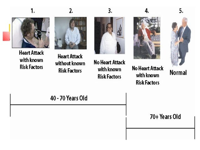 Design Criteria for Heart Attack:  Patients who admitted to Hermann and St. Luke's Episcopal Hospital with Myocardial inf...