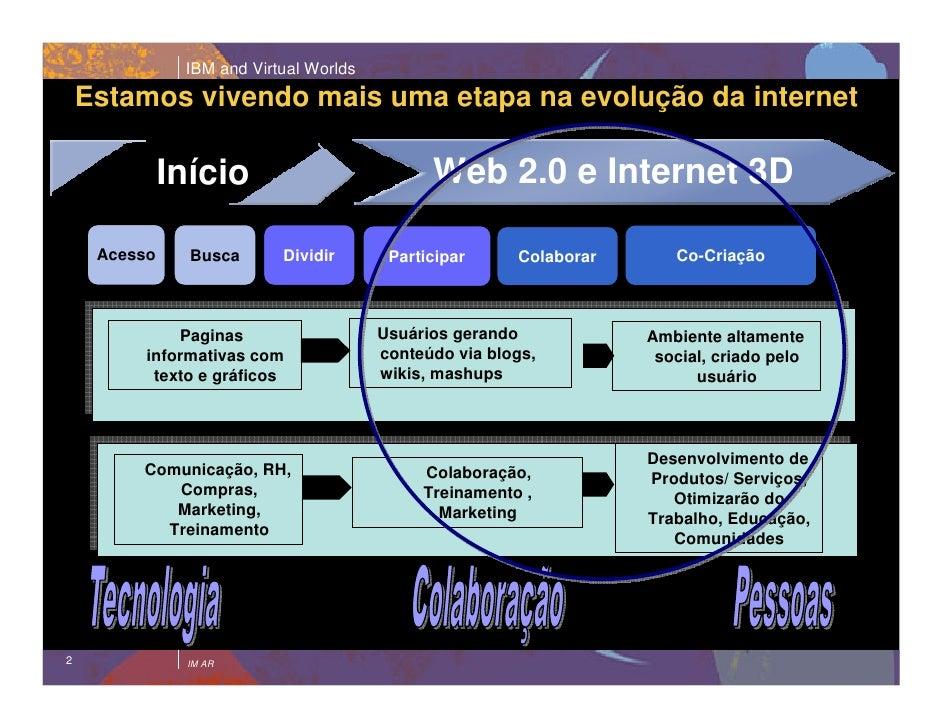 IBM and Virtual Worlds            Estamos vivendo mais uma etapa na evolução da internet                                  ...