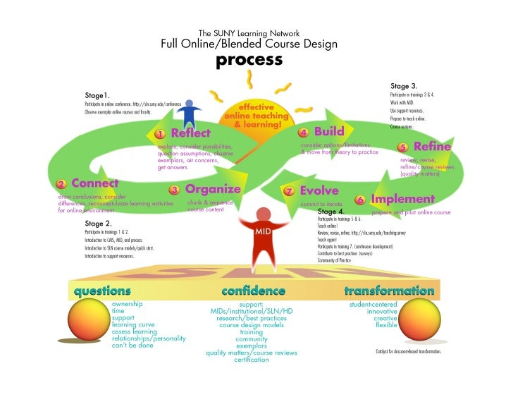Sln course design process
