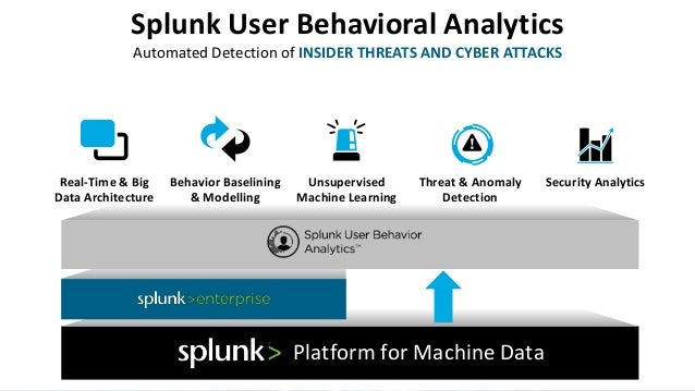 Splunk For Enterprise Security Featuring Uba