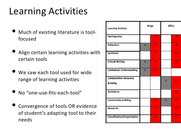 Learning Activities <ul><li>Much of existing literature is tool-focused </li></ul><ul><li>Align certain learning activitie...