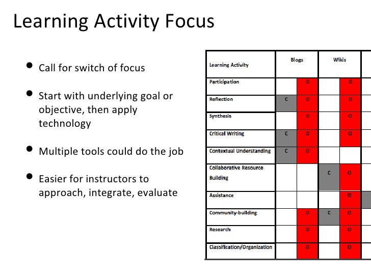 Learning Activity Focus <ul><li>Call for switch of focus </li></ul><ul><li>Start with underlying goal or objective, then a...