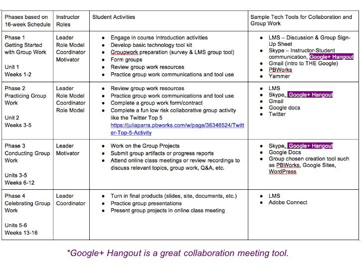 Collaborative For Student Success ~ Technology collaborative learning scaffolding for