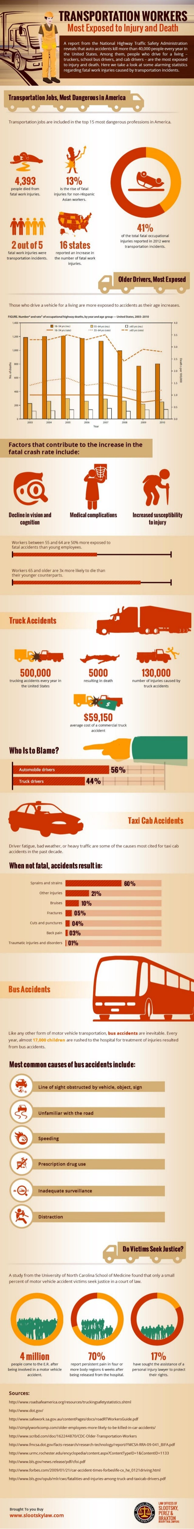 Transportation Workers: Most Exposed to Injury and Death