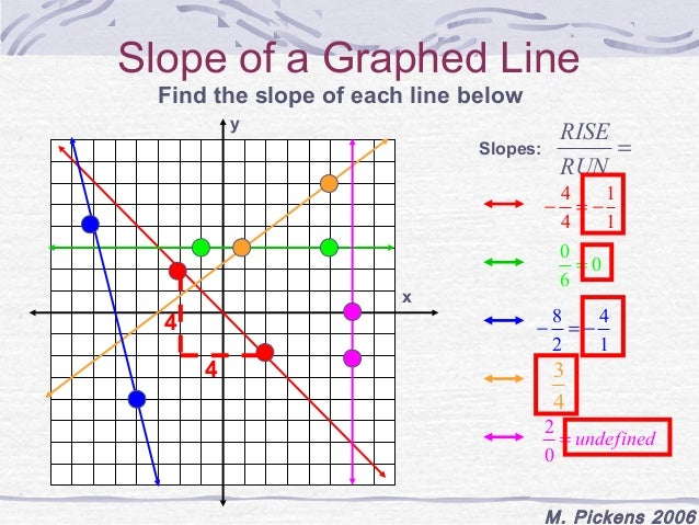 how to find the slope of a median