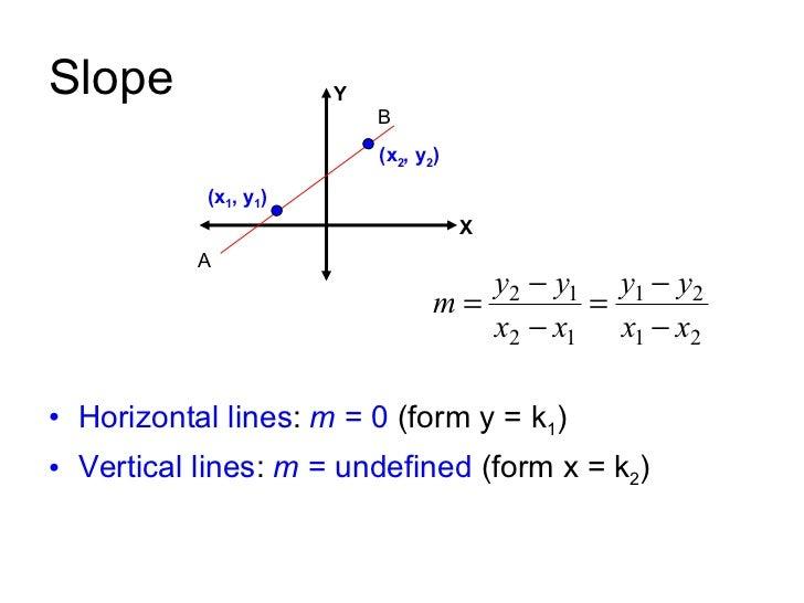 Slope Intercept Form Straight Lines