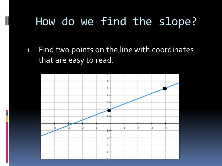 Slope And Y Intercept