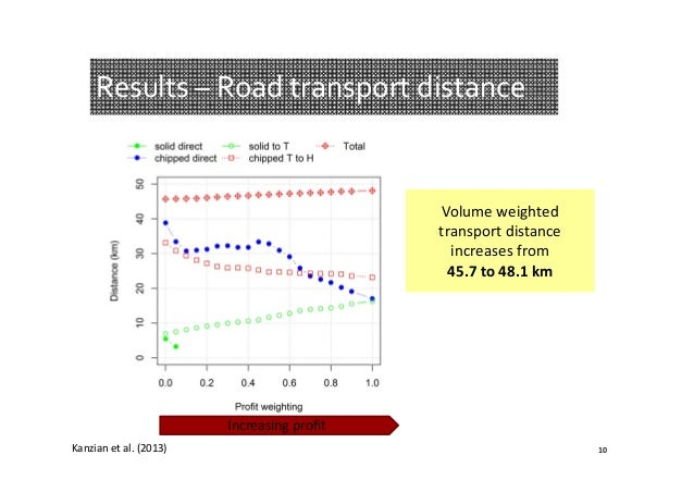 Results– Roadtransportdistance  Volumeweighted transportdistance increasesfrom 45.7to48.1km  Increasingprofit ...