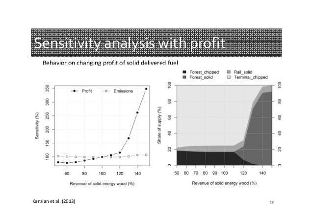 Sensitivityanalysiswithprofit Behavioronchangingprofitofsoliddeliveredfuel  Kanzian etal.(2013)  12