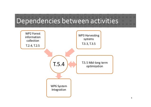 Dependenciesbetweenactivities WP2Forest information collection  WP3Harvesting systems T.3.3,T.3.5  T.2.4,T.2.5  T.5....